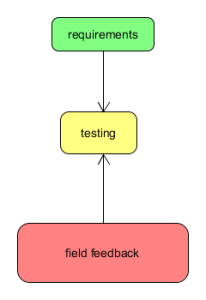 field feedback